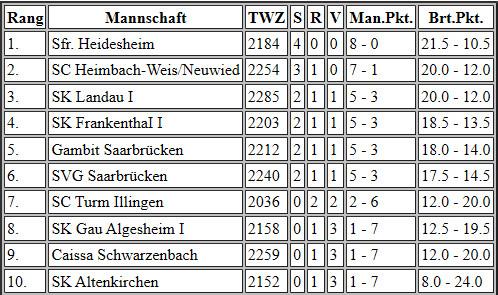Oberliga Südwest 2019/2020 – 4. Spieltag, 15.12.2019