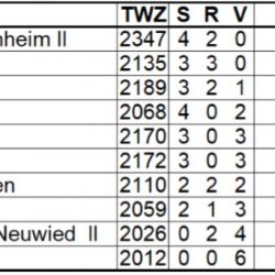 1. Rheinland-Pfalz-Liga 2019/2020 – 6. Spieltag, 26.01.2020