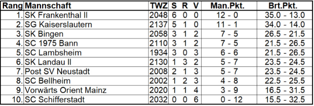 2. Rheinland-Pfalz-Liga Süd 2019/2020 – 6. Spieltag, 26.01.2020