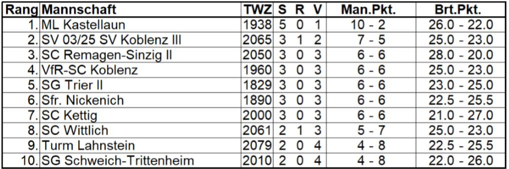 2. Rheinland-Pfalz-Liga Nord 2019/2020 – 6. Spieltag, 26.01.2020