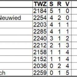 Oberliga Südwest 2019/2020 – 6. Spieltag, 09.02.2020