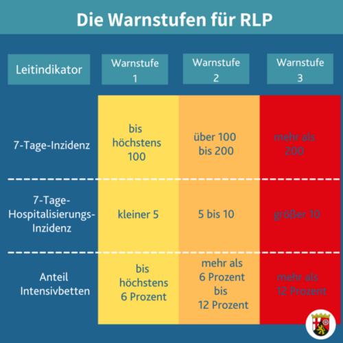 Neue Leitlinien für den Sport in Rheinland-Pfalz